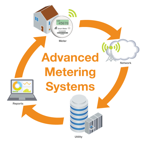 UMS Advanced Metering AMI AMR